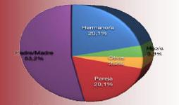 Gráfico 1 Parentescos estudiados