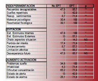 Comparación de los items positivos en función de la presencia o no del TEPT